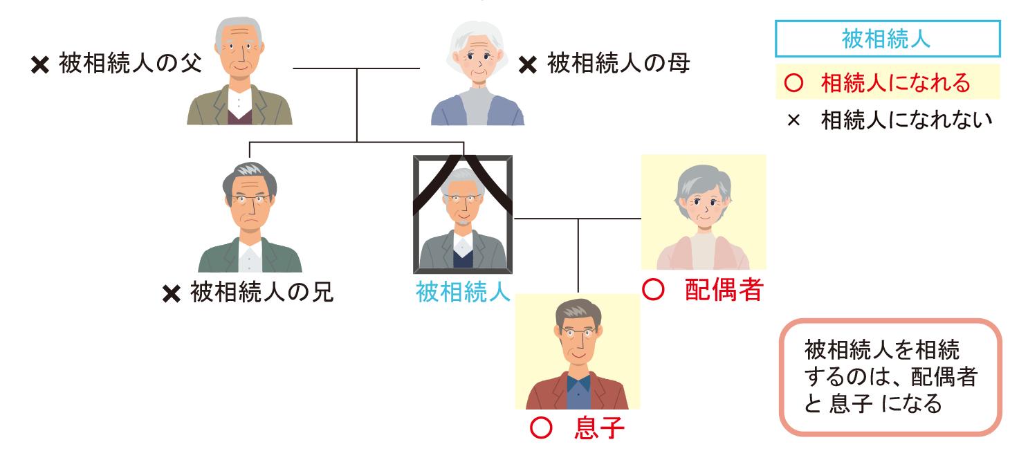 被相続人の配偶者、つまり夫や妻は、常に相続人になることができる推定相続人