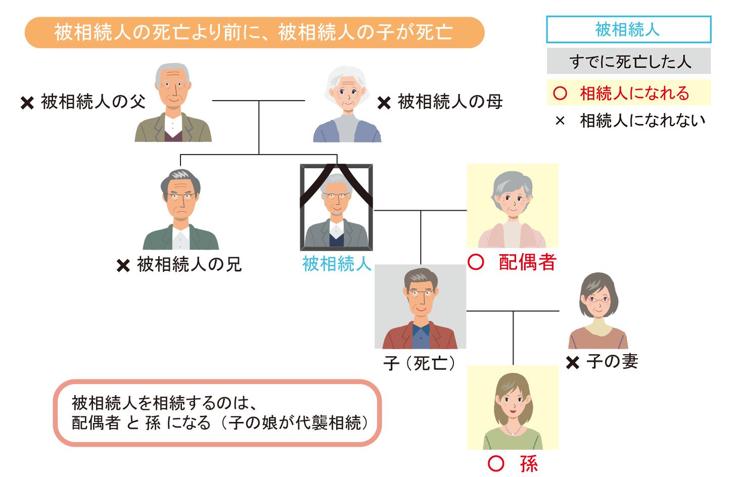 配偶者と孫が相続人になる場合の代襲相続